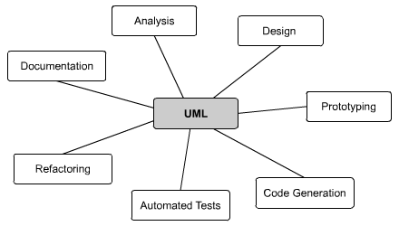 Chapter 2 features uml as central notation for the software development process ccuart Choice Image